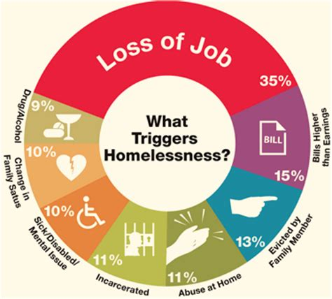 Research on homelessness in the united states